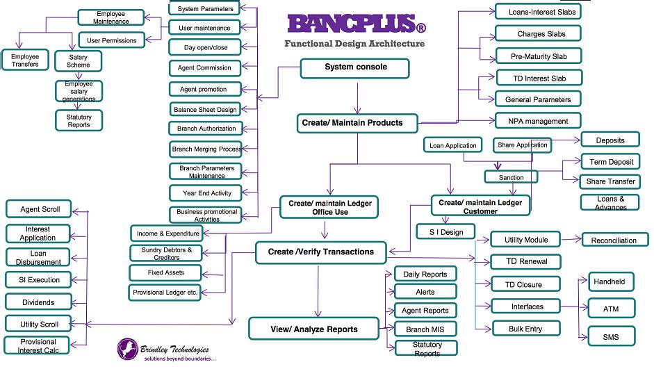 bt-bancplus