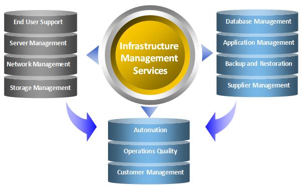 bt-infrastructure_management