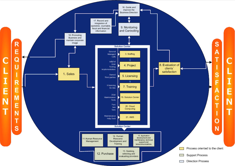 btl-praxis-deliverymodel
