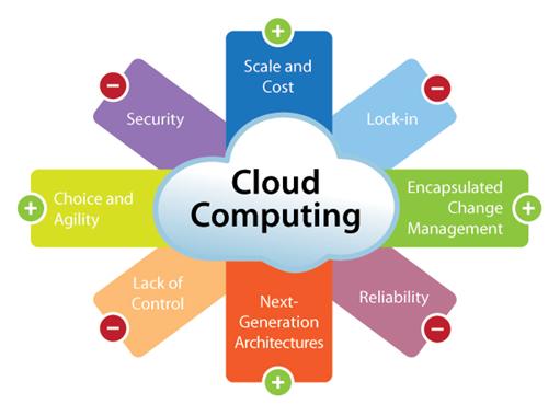 cloud-computing-platform
