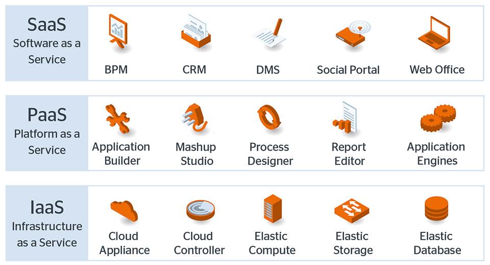 cloud-computing-tiers