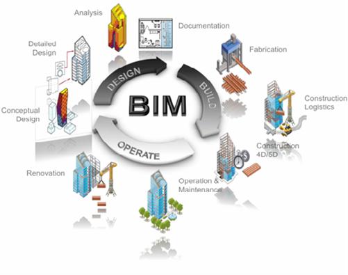 bim-structure