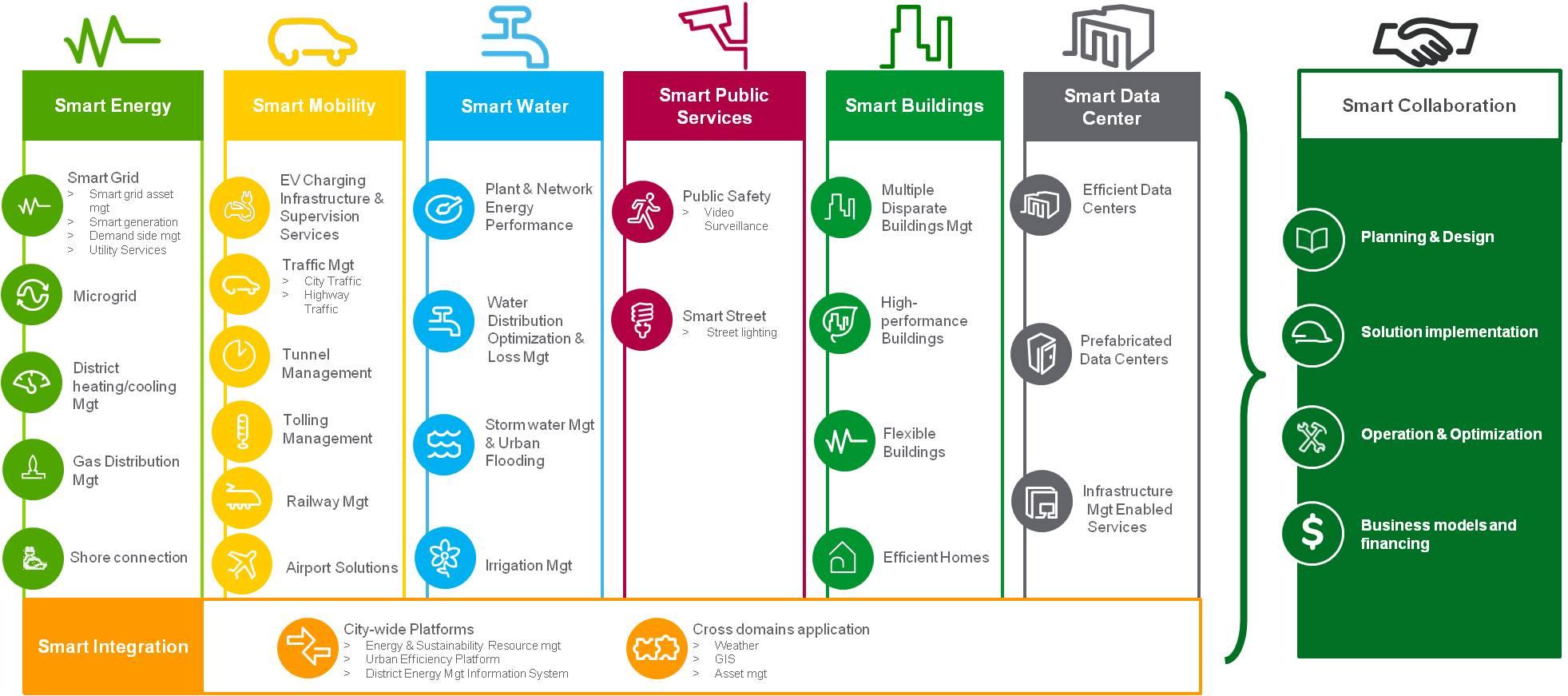 btl-smart-cities-segments
